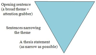 How to write a literary analysis conclusion paragraph